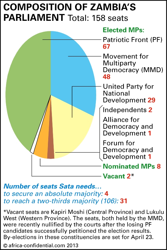 Composition of Zambia's Parliament