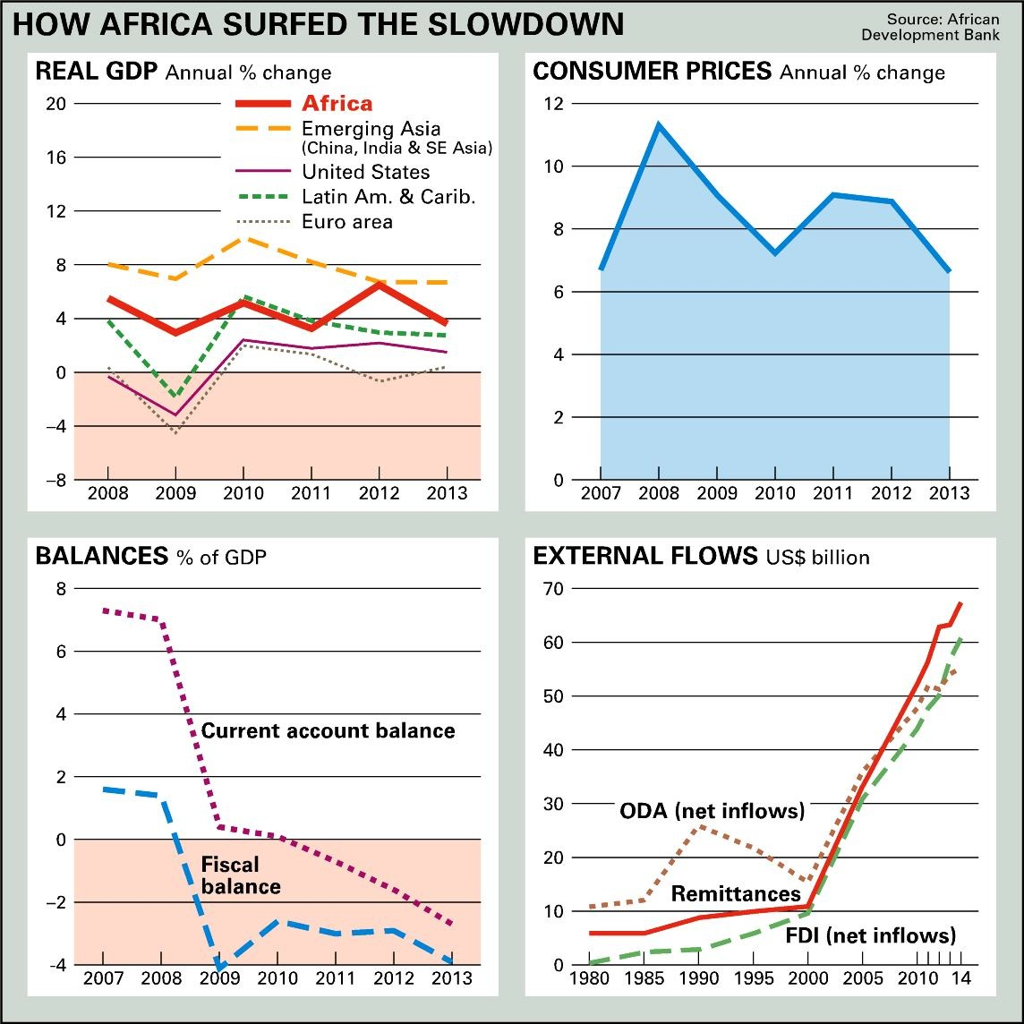 How Africa surfed the slowdown
