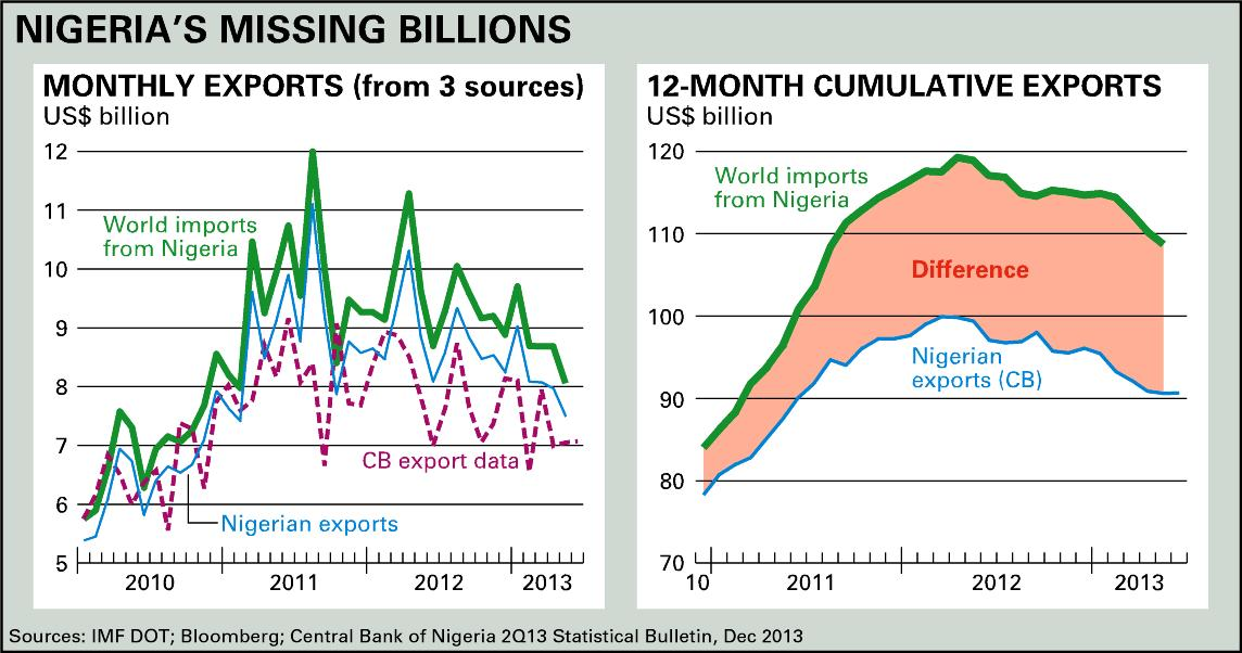 Nigeria's missing billions