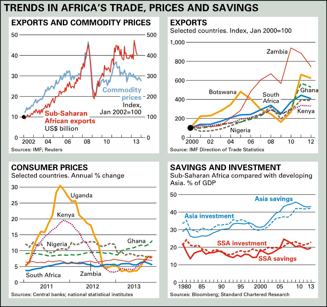 Trends in Africa's trade, prices and savings