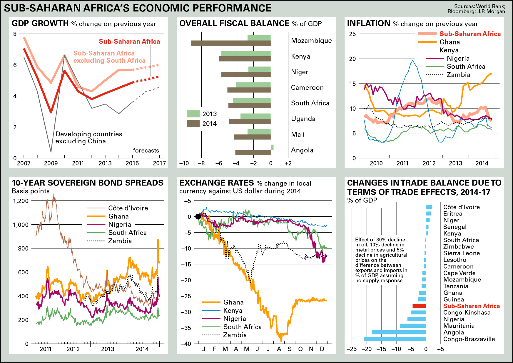 Sub-Saharan Africa's economic performance chart