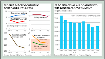 Nigeria Macroeconomic Forecasts