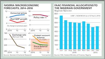 Nigeria Macroeconomic Forecasts