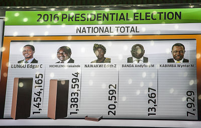A tally board shows updated results of the presidential elections at the electoral results centre in Lusaka, Zambia. 15 August 2016. Pic: Moses Mwape / AP/Press Association Images
