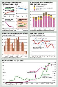 Nigeria charts © Africa Confidential 2015