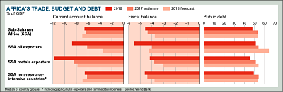 AFRICA'S TRADE, BUDGET AND DEBT • Chart Copyright © Africa Confidential 2018