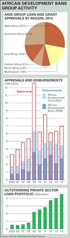 African Development Bank Group Activity