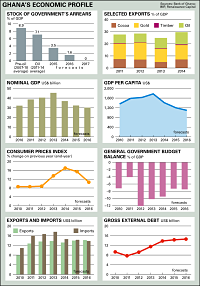 Ghana's economic profile (Chart © Africa Confidential 2015)