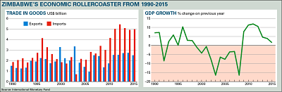 Zimbabwe's economic rollercoaster from 1990-2015 – Chart Copyright © Africa Confidential 2016