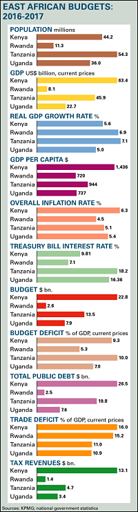 East African Budgets Chart Copyright © Africa Confidential 2016