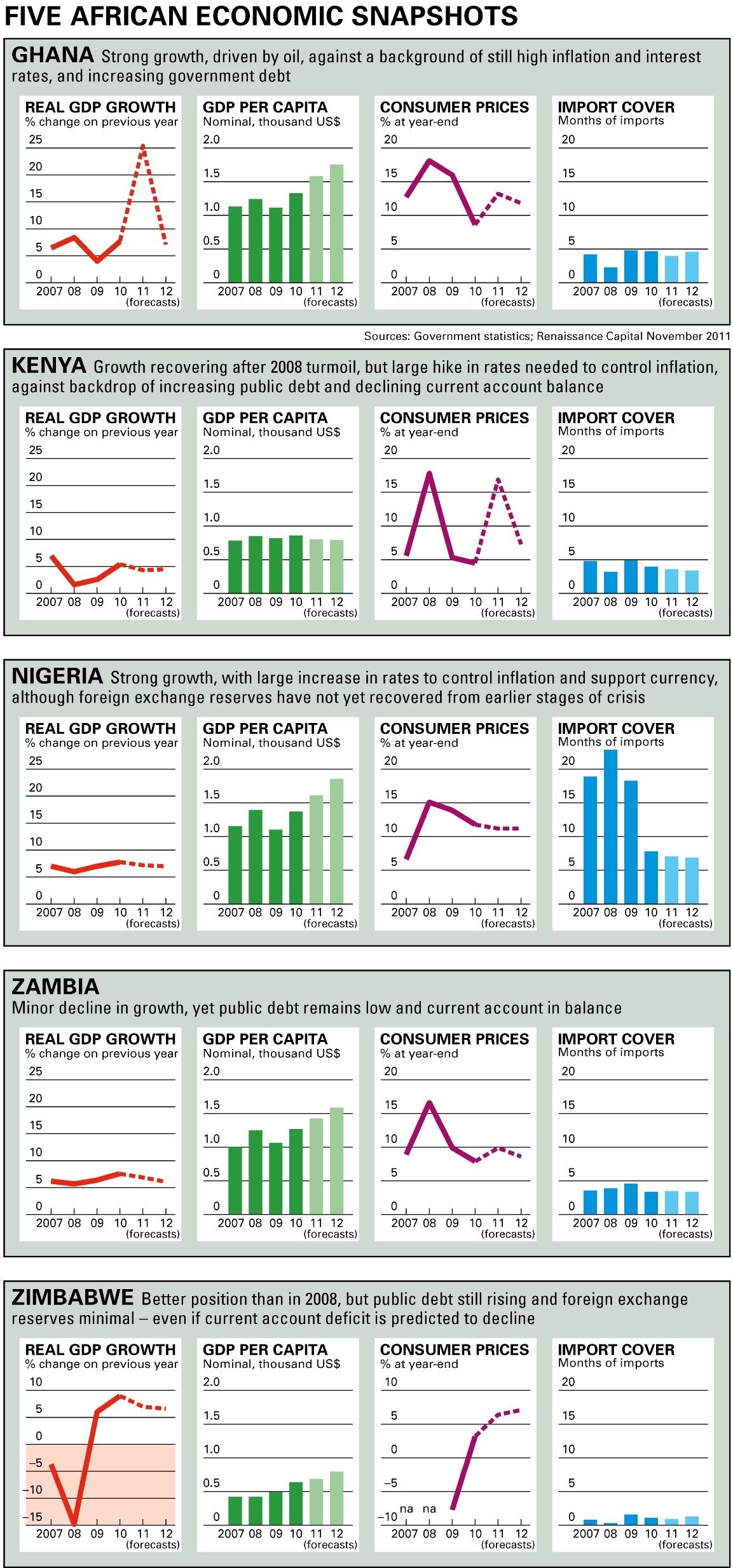 Five African economic snapshots