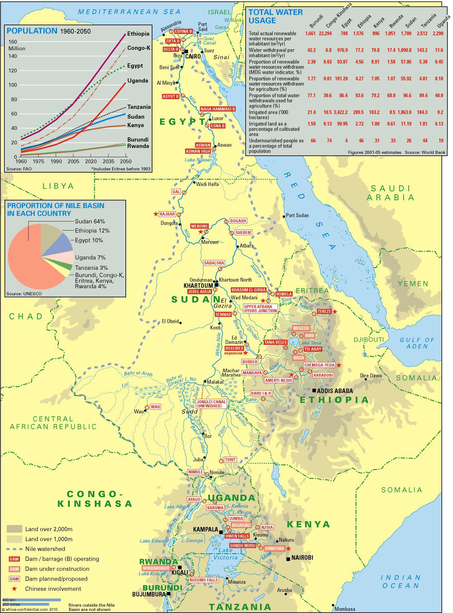 Bacino del Nilo, 1960-250