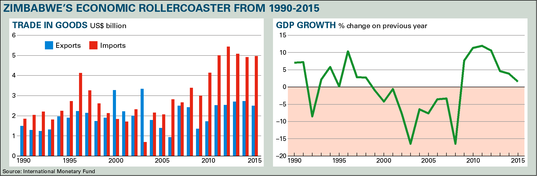 Zimbabwe's economic rollercoaster from 1990-2015