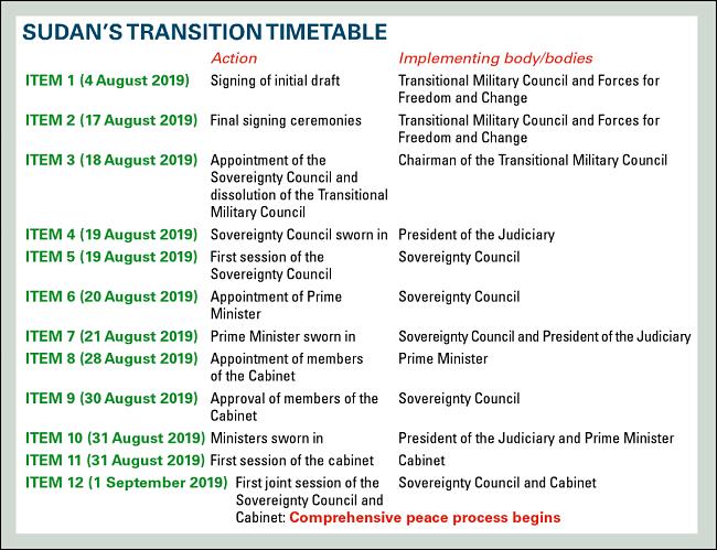 Sudan Transition Timetable